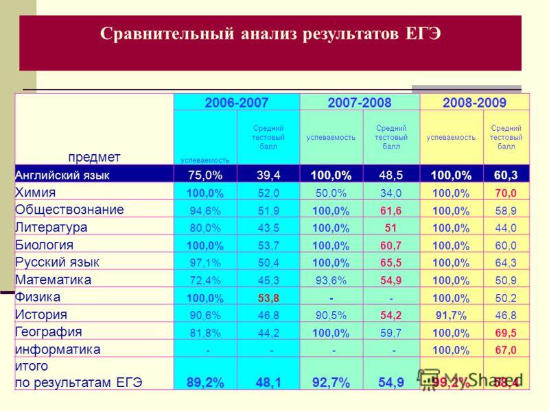 предмет 2006-20072007-20082008-2009 успеваемость Средний тестовый балл успеваемость Средний тестовый балл успеваемость Средний тестовый балл Английский язык75,0%39,4100,0%48,5100,0%60,3 Химия 100,0%52,050,0%34,0100,0%70,0 Обществознание 94,6%51,9100,
