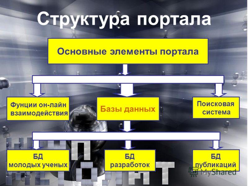 Структура портала Основные элементы портала Фунции он-лайн взаимодействия Поисковая система Базы данных БД молодых ученых БД разработок БД публикаций