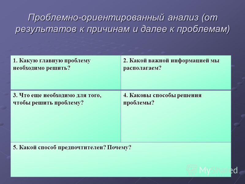 Проблемно-ориентированный анализ (от результатов к причинам и далее к проблемам) 1. Какую главную проблему необходимо решить? 2. Какой важной информацией мы располагаем? 3. Что еще необходимо для того, чтобы решить проблему? 4. Каковы способы решения