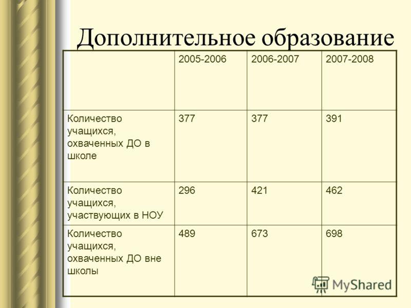 Внеурочная и внешкольная деятельность Ежегодно 45-47% учащихся занимаются в школьных кружках и секциях, кроме того 80 человек посещают школу искусств, музыкальную школу 220 чел.и танцевальный ансамбль «Евгения» 90 чел.; 137 человек занимаются в ДЮСШ