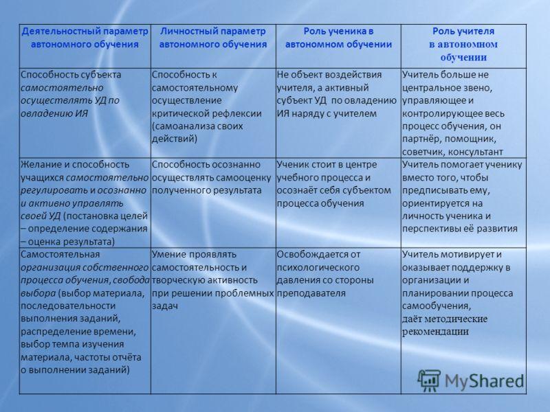 Деятельностный параметр автономного обучения Личностный параметр автономного обучения Роль ученика в автономном обучении Роль учителя в автономном обучении Способность субъекта самостоятельно осуществлять УД по овладению ИЯ Способность к самостоятель