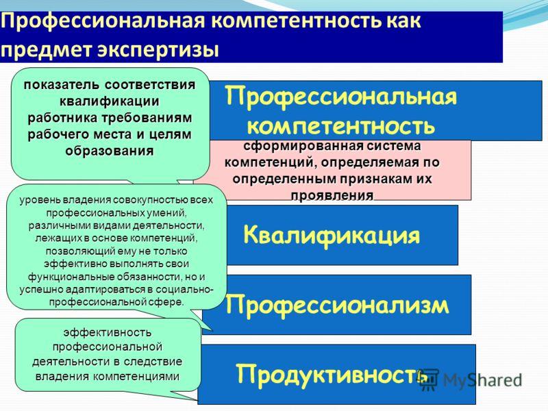 Профессиональная компетентность как предмет экспертизы Квалификация Профессиональная компетентность сформированная система компетенций, определяемая по определенным признакам их проявления Продуктивность Профессионализм показатель соответствия квалиф