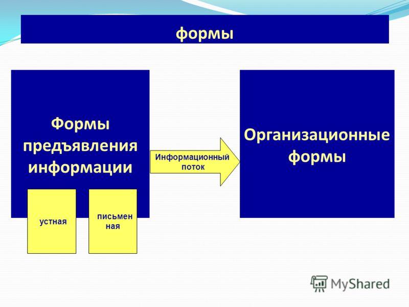 формы Формы предъявления информации Организационные формы Информационный поток устная письмен ная