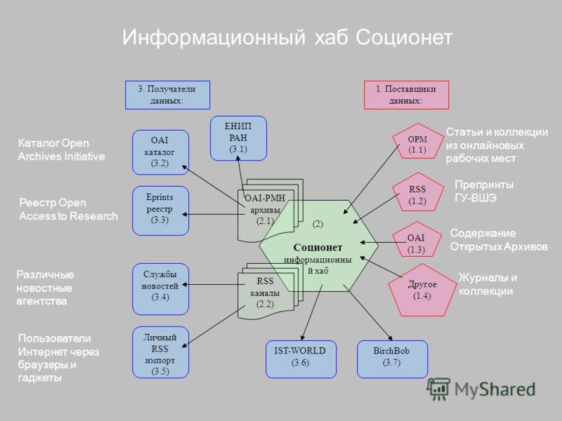 (2) Соционет информационны й хаб ОРМ (1.1) RSS (1.2) OAI (1.3) OAI-PMH архивы (2.1) RSS каналы (2.2) OAI каталог (3.2) Eprints реестр (3.3) Службы новостей (3.4) Личный RSS импорт (3.5) IST-WORLD (3.6) BirchBob (3.7) 1. Поставщики данных: 3. Получате