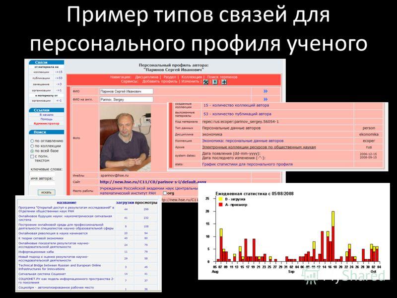 Пример типов связей для персонального профиля ученого