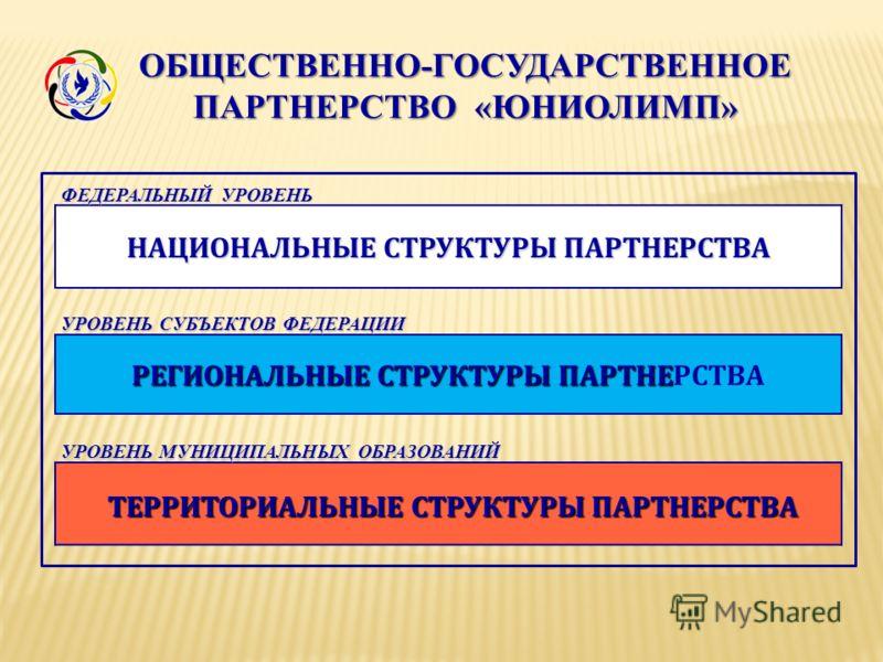 ОБЩЕСТВЕННО-ГОСУДАРСТВЕННОЕ ФЕДЕРАЛЬНЫЙ УРОВЕНЬ НАЦИОНАЛЬНЫЕ СТРУКТУРЫ ПАРТНЕРСТВА УРОВЕНЬ СУБЪЕКТОВ ФЕДЕРАЦИИ РЕГИОНАЛЬНЫЕ СТРУКТУРЫ ПАРТНЕ РЕГИОНАЛЬНЫЕ СТРУКТУРЫ ПАРТНЕРСТВА УРОВЕНЬ МУНИЦИПАЛЬНЫХ ОБРАЗОВАНИЙ ТЕРРИТОРИАЛЬНЫЕ СТРУКТУРЫ ПАРТНЕРСТВА