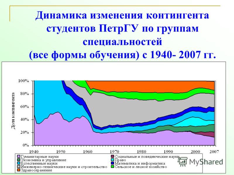 14 Динамика изменения контингента студентов ПетрГУ по группам специальностей (все формы обучения) с 1940- 2007 гг.