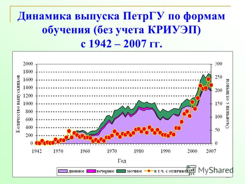 20 Динамика выпуска ПетрГУ по формам обучения (без учета КРИУЭП) с 1942 – 2007 гг.