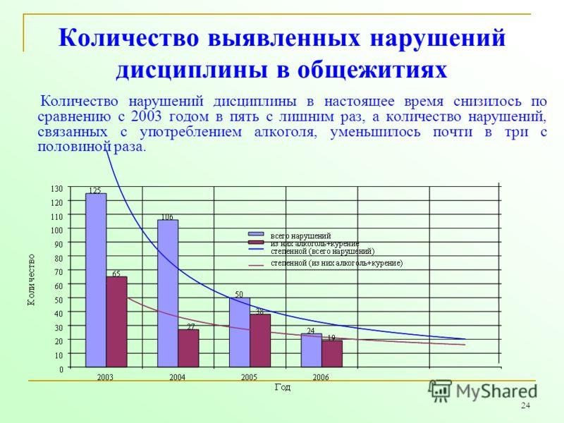 24 Количество выявленных нарушений дисциплины в общежитиях Количество нарушений дисциплины в настоящее время снизилось по сравнению с 2003 годом в пять с лишним раз, а количество нарушений, связанных с употреблением алкоголя, уменьшилось почти в три