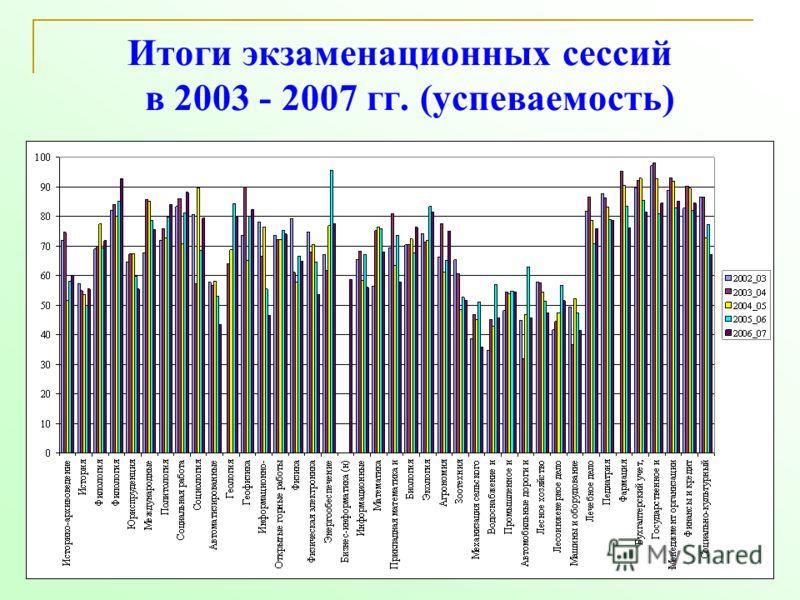 28 Итоги экзаменационных сессий в 2003 - 2007 гг. (успеваемость)