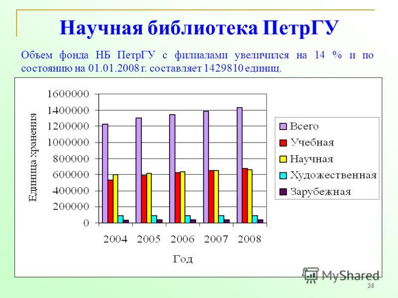 38 Научная библиотека ПетрГУ Объем фонда НБ ПетрГУ с филиалами увеличился на 14 % и по состоянию на 01.01.2008 г. составляет 1429810 единиц.