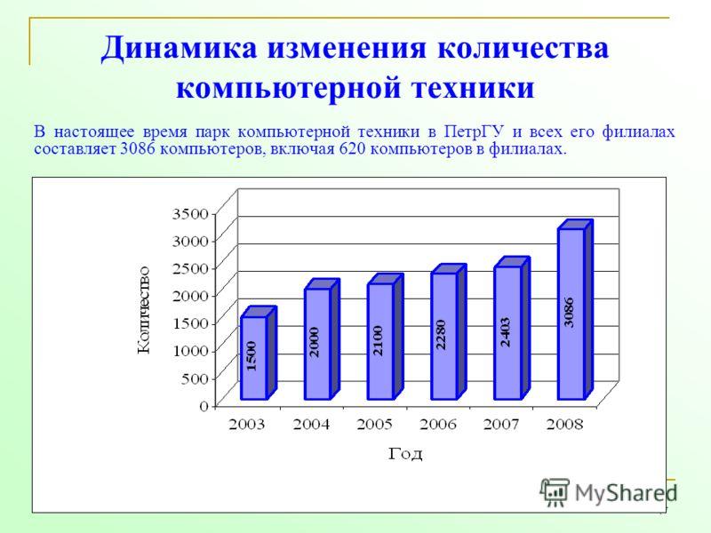 47 Динамика изменения количества компьютерной техники В настоящее время парк компьютерной техники в ПетрГУ и всех его филиалах составляет 3086 компьютеров, включая 620 компьютеров в филиалах.