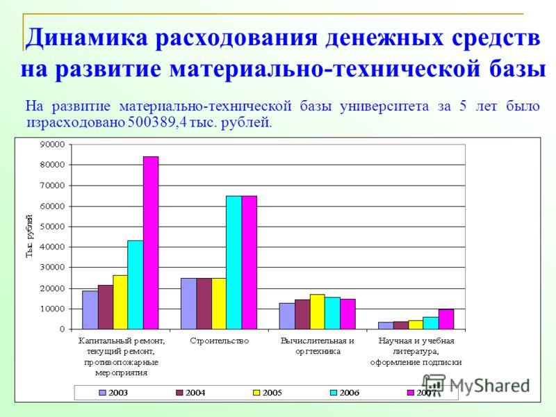 53 Динамика расходования денежных средств на развитие материально-технической базы На развитие материально-технической базы университета за 5 лет было израсходовано 500389,4 тыс. рублей.