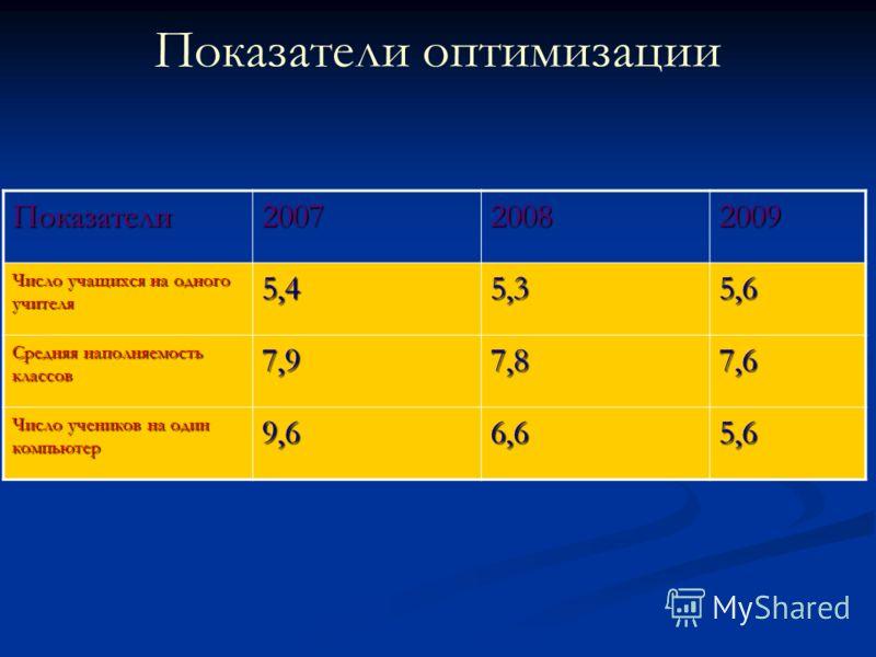 Показатели оптимизации Показатели200720082009 Число учащихся на одного учителя 5,45,35,6 Средняя наполняемость классов 7,97,87,6 Число учеников на один компьютер 9,66,65,6