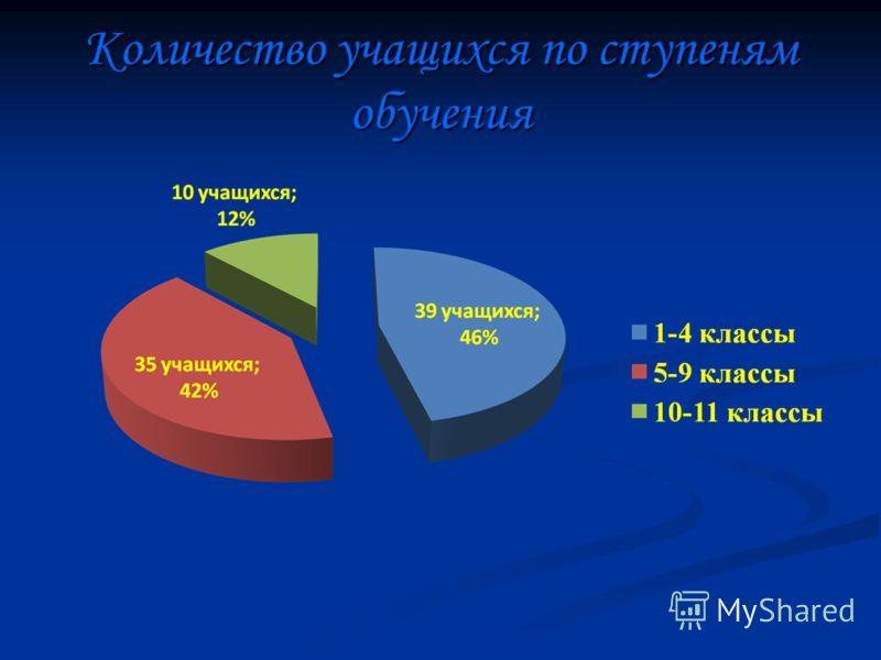 Количество учащихся по ступеням обучения