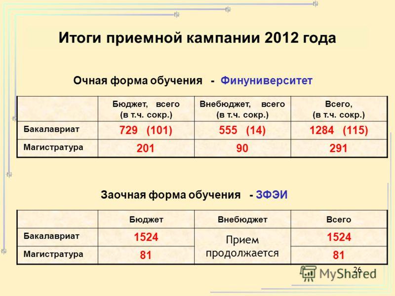 26 Очная форма обучения - Финуниверситет Заочная форма обучения - ЗФЭИ Бюджет, всего (в т.ч. сокр.) Внебюджет, всего (в т.ч. сокр.) Всего, (в т.ч. сокр.) Бакалавриат 729 (101)555 (14)1284 (115) Магистратура 20190291 БюджетВнебюджетВсего Бакалавриат 1
