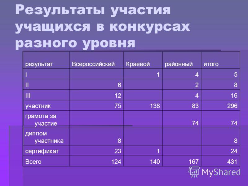 Результаты участия учащихся в конкурсах разного уровня результатВсероссийскийКраевойрайонныйитого I 145 II6 28 III12 416 участник7513883296 грамота за участие 74 диплом участника8 8 сертификат231 24 Всего124140167431