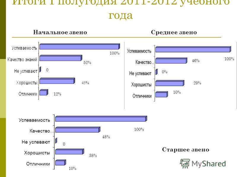 Итоги I полугодия 2011-2012 учебного года Начальное звеноСреднее звено Старшее звено 100% 52% 45% 100% 12% 10% 29% 0% 46% 10% 38% 48% 100% 0 0