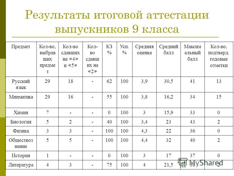 Результаты итоговой аттестации выпускников 9 класса ПредметКол-во, выбрав ших предме т Кол-во сдавших на « 4 » и « 5 » Кол- во сдавш их на « 2 » КЗ % Усп. % Средняя оценка Средний балл Максим альный балл Кол-во, подтверд. годовые отметки Русский язык