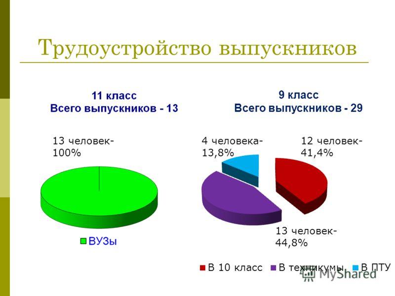 Трудоустройство выпускников 12 человек- 41,4% 4 человека- 13,8% 9 класс Всего выпускников - 29 13 человек- 100%