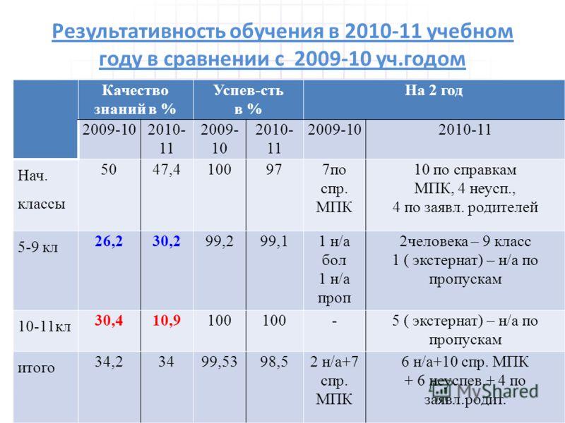 Результативность обучения в 2010-11 учебном году в сравнении с 2009-10 уч.годом Качество знаний в % Успев-сть в % На 2 год 2009-102010- 11 2009- 10 2010- 11 2009-102010-11 Нач. классы 5047,4100977по спр. МПК 10 по справкам МПК, 4 неусп., 4 по заявл.