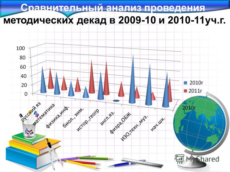 Сравнительный анализ проведения методических декад в 2009-10 и 2010-11уч.г.