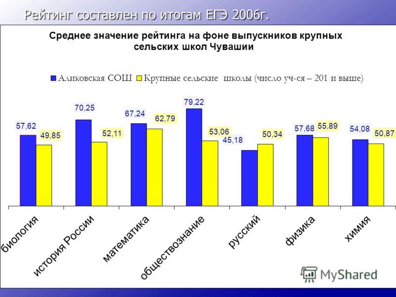 Рейтинг составлен по итогам ЕГЭ 2006г.