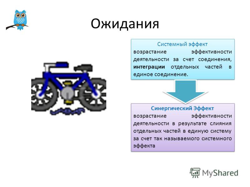 Системный эффект возрастание эффективности деятельности за счет соединения, интеграции отдельных частей в единое соединение. Системный эффект возрастание эффективности деятельности за счет соединения, интеграции отдельных частей в единое соединение.