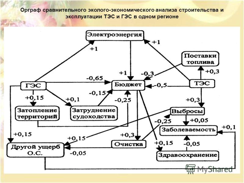 Орграф сравнительного эколого-экономического анализа строительства и эксплуатации ТЭС и ГЭС в одном регионе