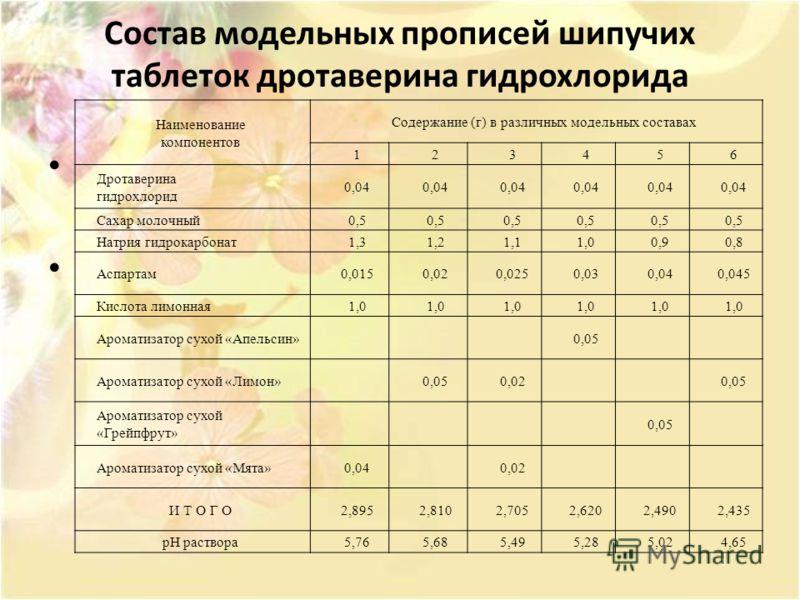 Состав модельных прописей шипучих таблеток дротаверина гидрохлорида Наименование компонентов Содержание (г) в различных модельных составах 123456 Дротаверина гидрохлорид 0,04 Сахар молочный0,5 Натрия гидрокарбонат1,31,21,11,00,90,8 Аспартам0,0150,020