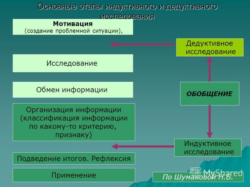 Основные этапы индуктивного и дедуктивного исследования Мотивация (создание проблемной ситуации), Исследование Обмен информации Организация информации (классификация информации по какому-то критерию, признаку) Подведение итогов. Рефлексия ОБОБЩЕНИЕ Д