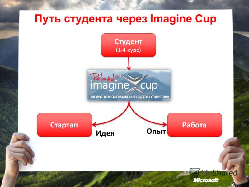 Путь студента через Imagine Cup Студент (1-4 курс) Студент (1-4 курс) Стартап Работа Опыт Идея
