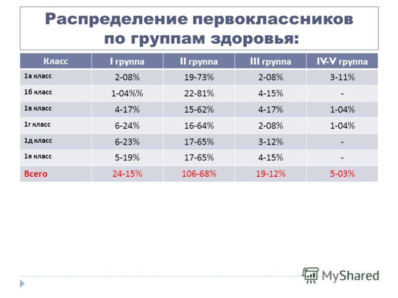 Распределение первоклассников по группам здоровья: Класс I группа II группа III группа IV-V группа 1 а класс 2-08%19-73%2-08%3-11% 1 б класс 1-04%22-81%4-15%- 1 в класс 4-17%15-62%4-17%1-04% 1 г класс 6-24%16-64%2-08%1-04% 1 д класс 6-23%17-65%3-12%-
