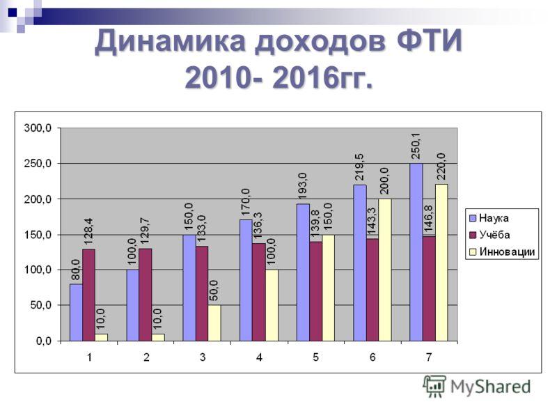 Динамика доходов ФТИ 2010- 2016гг.