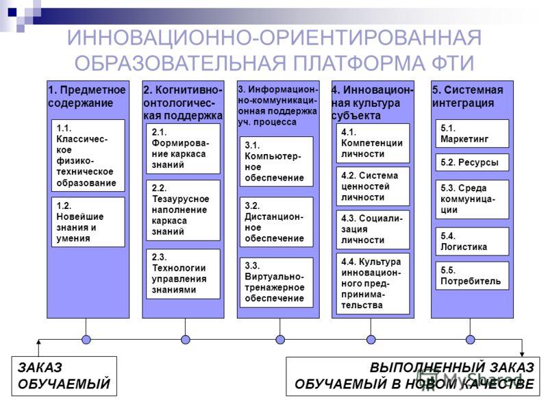 ИННОВАЦИОННО-ОРИЕНТИРОВАННАЯ ОБРАЗОВАТЕЛЬНАЯ ПЛАТФОРМА ФТИ 1. Предметное содержание 2. Когнитивно- онтологичес- кая поддержка 3. Информацион- но-коммуникаци- онная поддержка уч. процесса 4. Инновацион- ная культура субъекта 5. Системная интеграция 1.