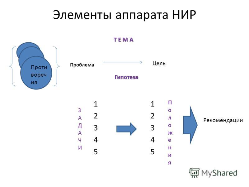 Элементы аппарата НИР Проблема Цель Т Е М А Гипотеза 1234512345 1234512345 Проти вореч ия ЗАДАЧИЗАДАЧИ ПоложенияПоложения Рекомендации