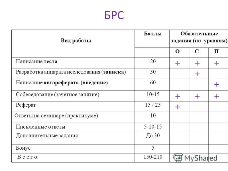 БРС Вид работы БаллыОбязательные задания (по уровням) ОСП Написание теста20 +++ Разработка аппарата исследования (записка)30 + Написание автореферата (введение)60 + Собеседование (зачетное занятие)10-15 +++ Реферат15 / 25 + Ответы на семинаре (практи