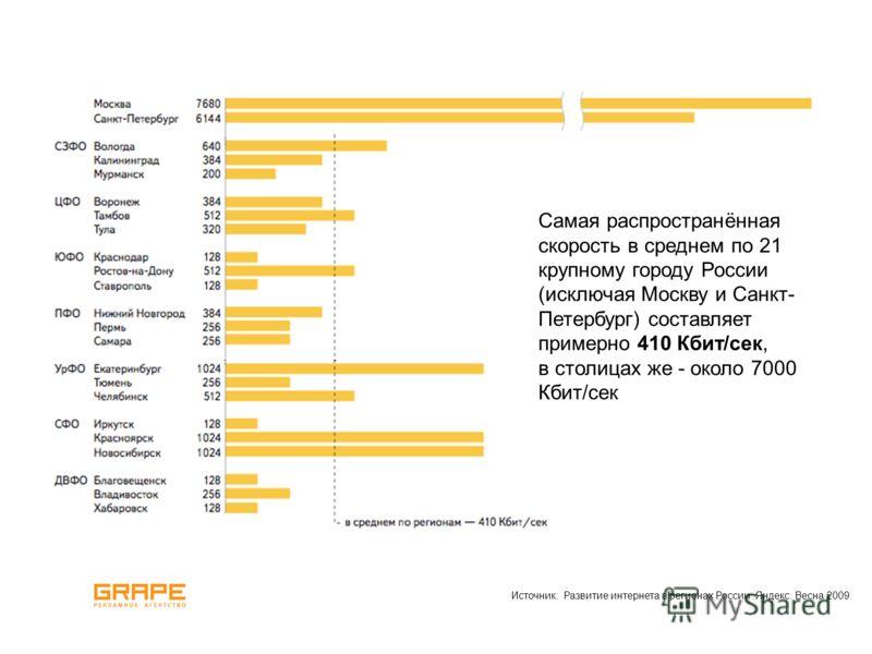 Самая распространённая скорость в среднем по 21 крупному городу России (исключая Москву и Санкт- Петербург) составляет примерно 410 Кбит/сек, в столицах же - около 7000 Кбит/сек Источник: Развитие интернета в регионах России. Яндекс. Весна 2009.
