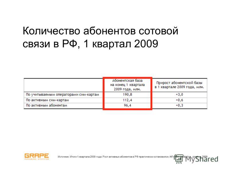 Количество абонентов сотовой связи в РФ, 1 квартал 2009 Источник: Итоги 1 квартала 2009 года. Рост активных абонентов в РФ практически остановился, MForum Analytics, Апрель 2009