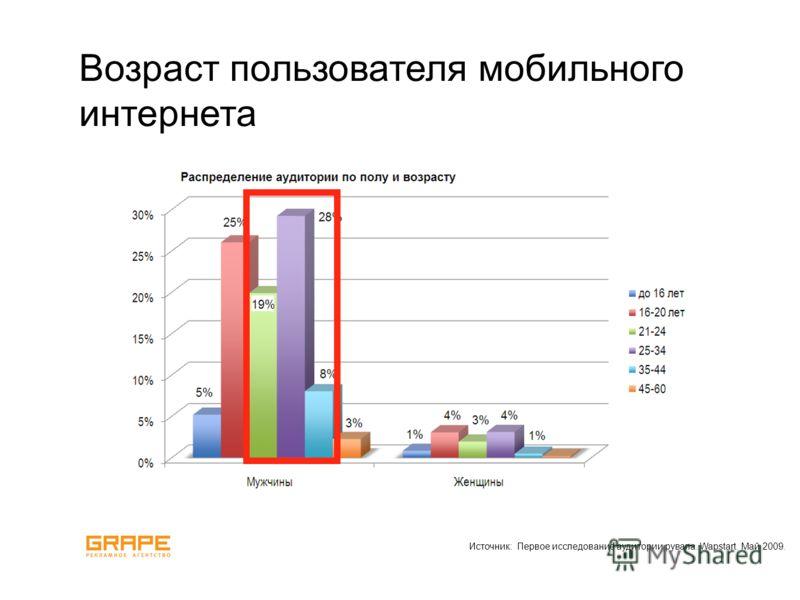Возраст пользователя мобильного интернета Источник: Первое исследование аудитории рувапа. Wapstart. Май 2009.