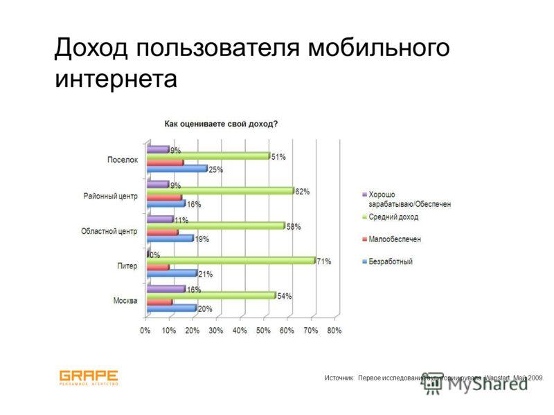 Доход пользователя мобильного интернета Источник: Первое исследование аудитории рувапа. Wapstart. Май 2009.