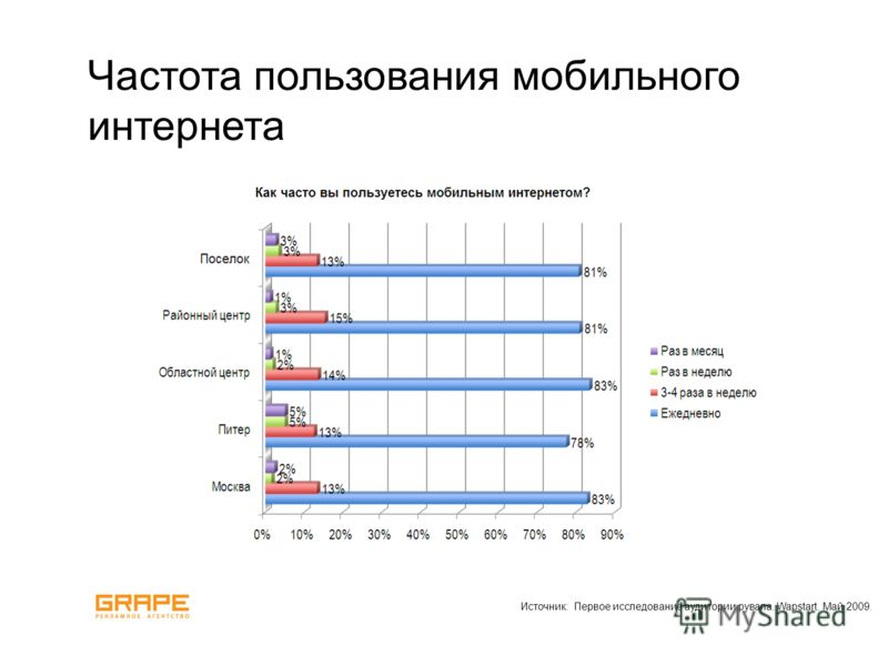 Частота пользования мобильного интернета Источник: Первое исследование аудитории рувапа. Wapstart. Май 2009.