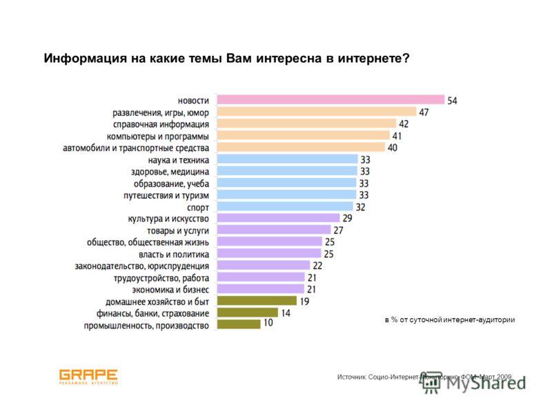 Информация на какие темы Вам интересна в интернете? Источник: Социо-Интернет-Мониторинг. ФОМ. Март 2009. в % от суточной интернет-аудитории