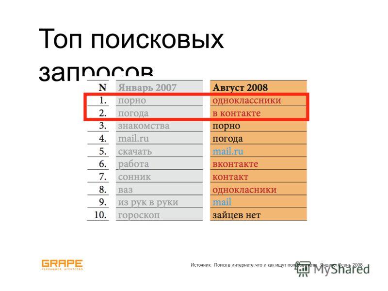 Топ поисковых запросов Источник: Поиск в интернете: что и как ищут пользователи. Яндекс. Осень 2008.