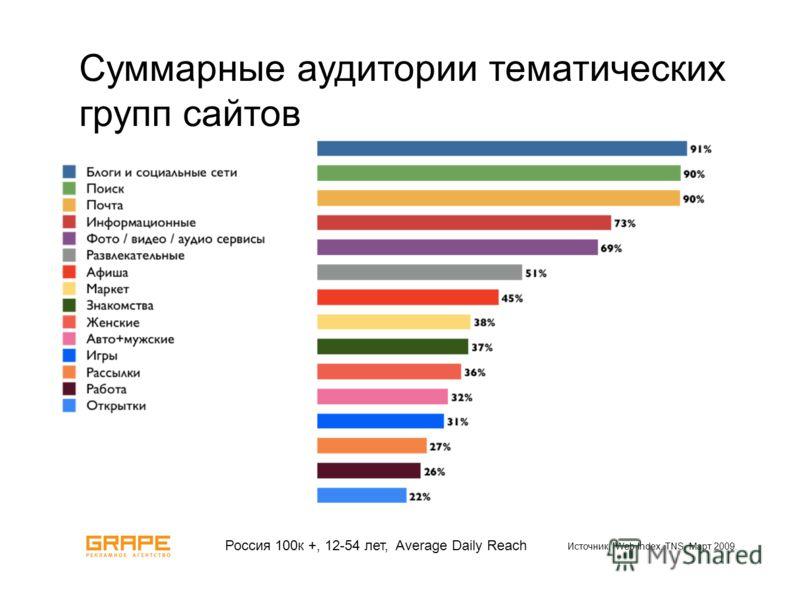 Суммарные аудитории тематических групп сайтов Россия 100к +, 12-54 лет, Average Daily Reach Источник: Web Index. TNS. Март 2009.