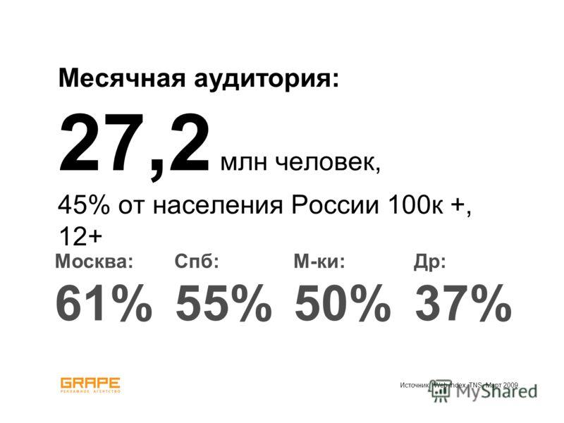 Месячная аудитория: 27,2 млн человек, 45% от населения России 100к +, 12+ Источник: Web Index. TNS. Март 2009. Москва: 61% Спб: 55% М-ки: 50% Др: 37%