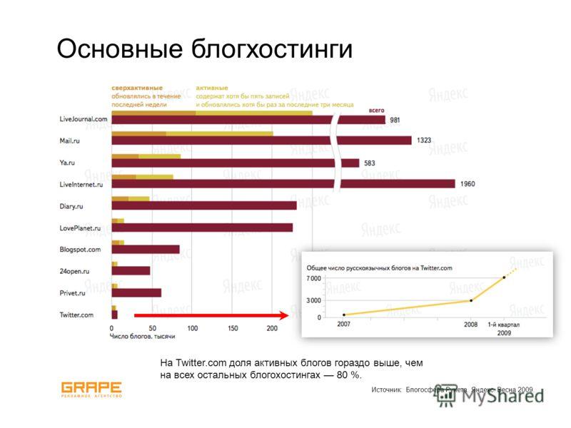 Источник: Блогосфера Рунета. Яндекс. Весна 2009. Основные блогхостинги На Twitter.com доля активных блогов гораздо выше, чем на всех остальных блогохостингах 80 %.