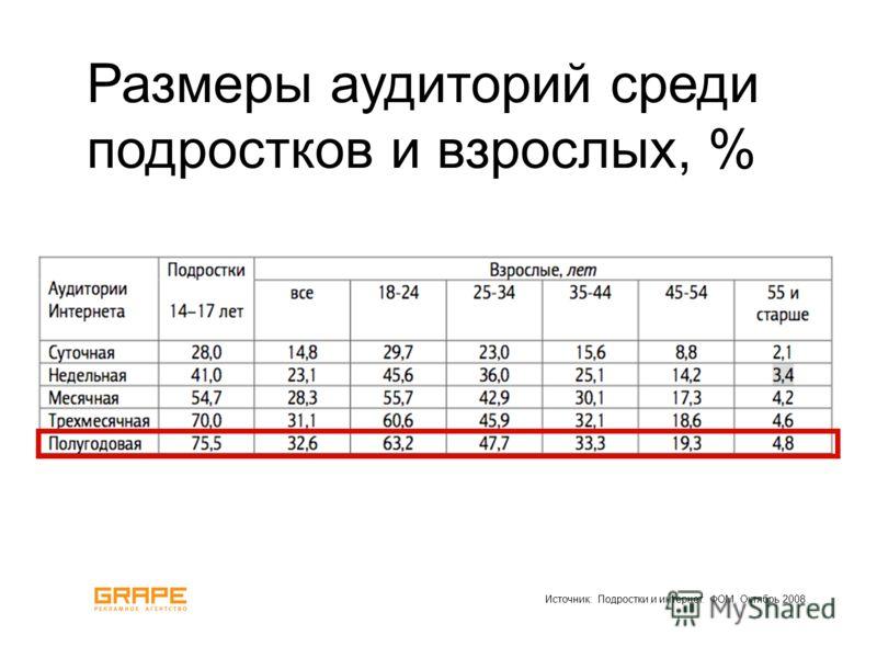 Источник: Подростки и интернет. ФОМ. Октябрь 2008. Размеры аудиторий среди подростков и взрослых, %