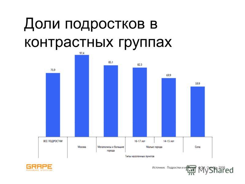 Источник: Подростки и интернет. ФОМ. Октябрь 2008. Доли подростков в контрастных группах