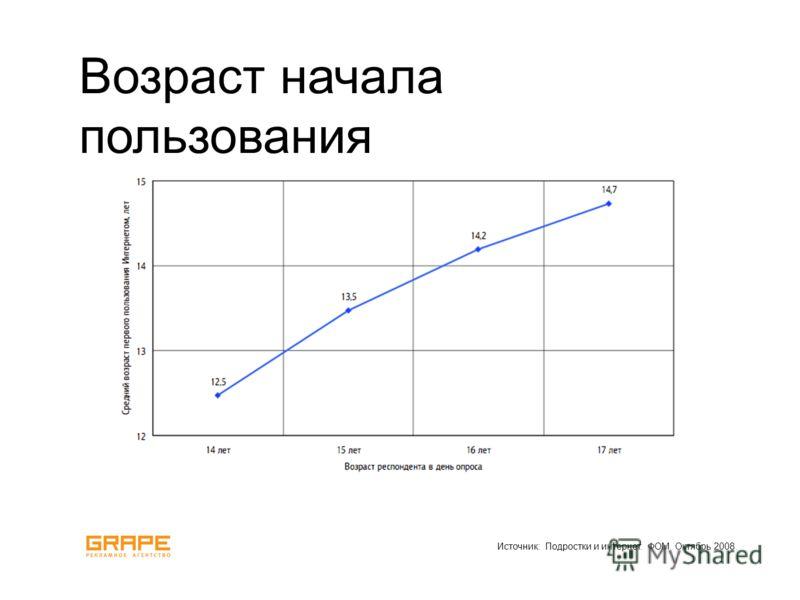 Источник: Подростки и интернет. ФОМ. Октябрь 2008. Возраст начала пользования